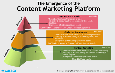 Content Marketing Platform