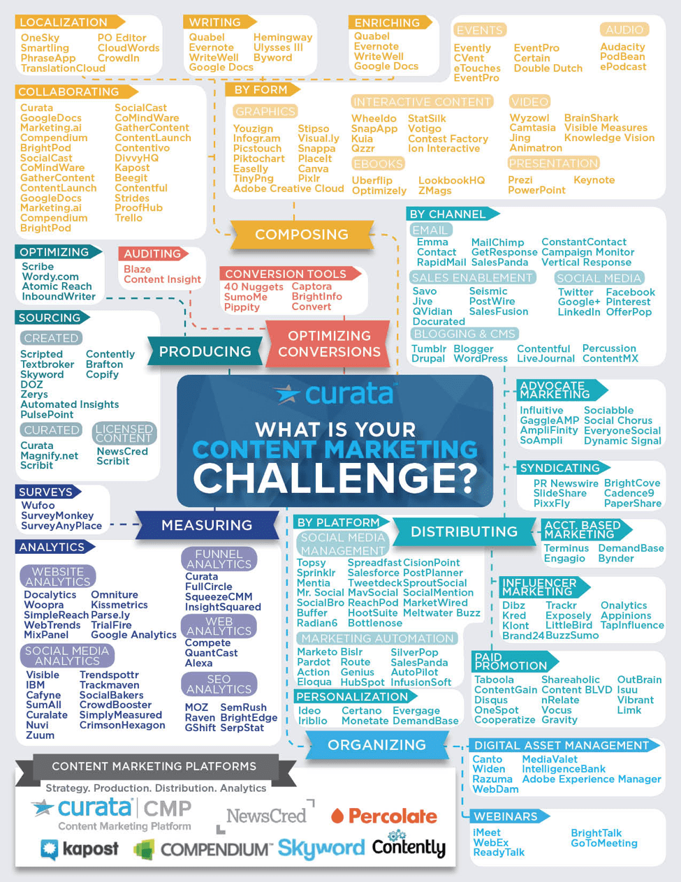 What is your content marketing challenge