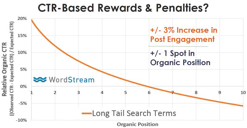 organic ctr rewards