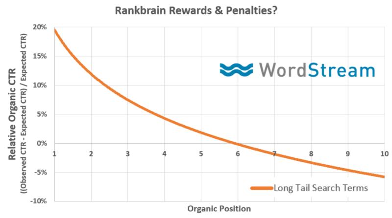 relative organic ctr vs organic position