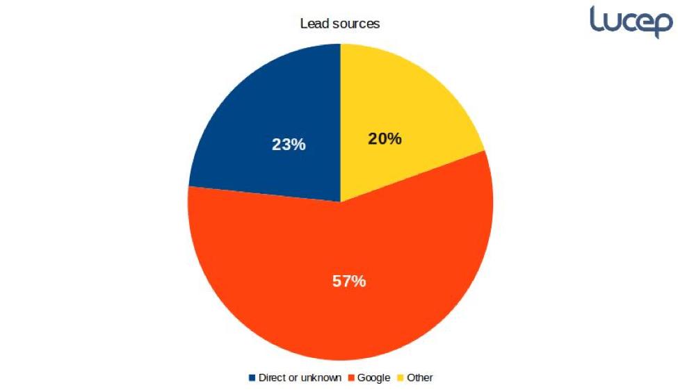 lead generation sources