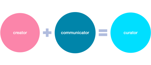 50% model of a curator, half knowledge creator + communicator = curator