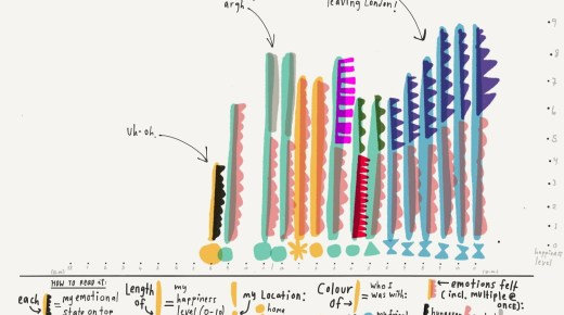 <i>Dear Data</i>: the Surprising Artistry of Personal Data