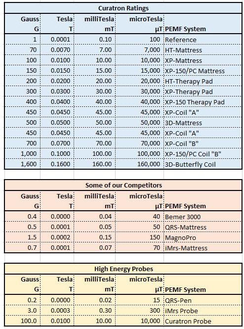 Curatron Power Comparisons