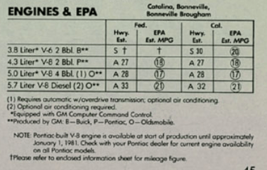 Pontiac 1981 engines epa