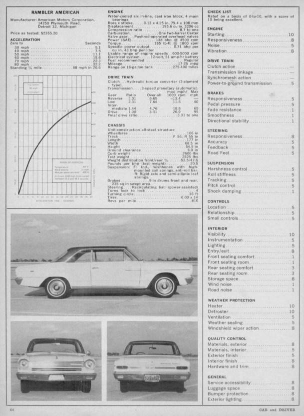 Rambler American 1964 C&D 001 (2) 1200