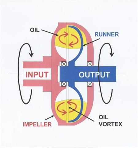 Fluid coupling