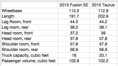 2015 taurus fusion