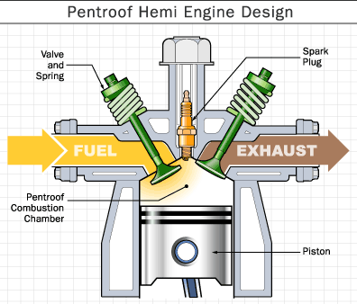 Hemi head how stuff works