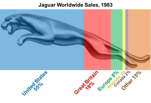 Jaguar Worldwide Sales
