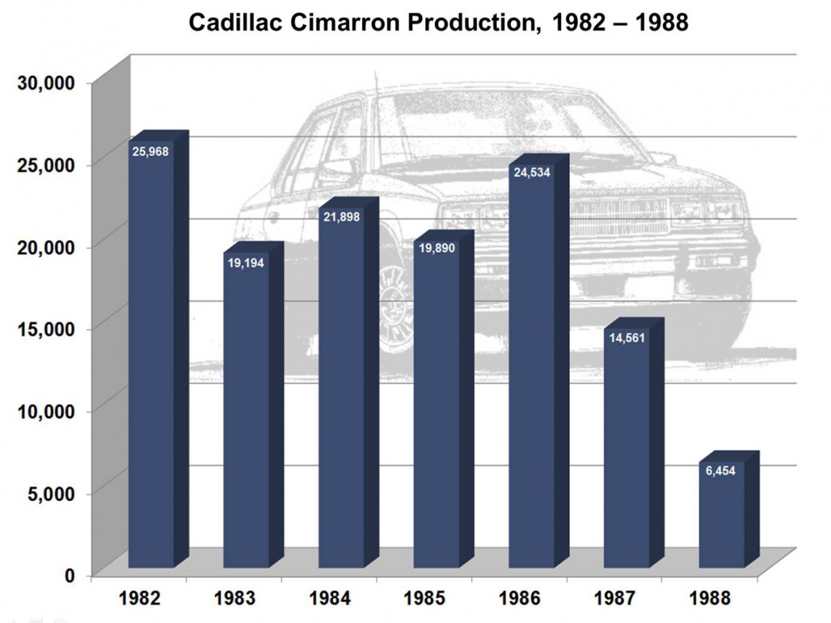 Chart Production curbside classic 1984 cadillac cimarron poor execution meets  at soozxer.org
