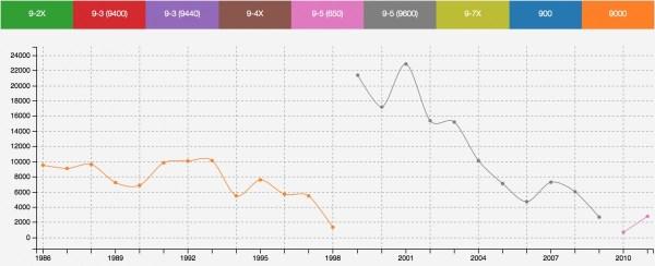 Saab 9000;9-5 production figures - via essaabparts.com