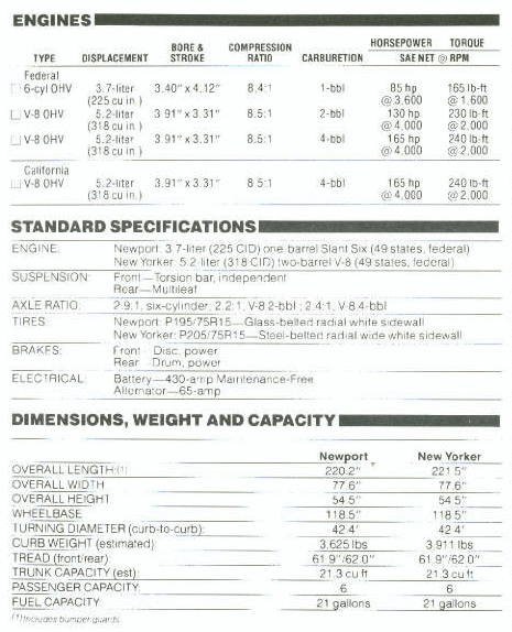 Chrysler 1981 full size specs