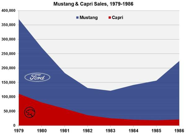 Capri Sales Chart