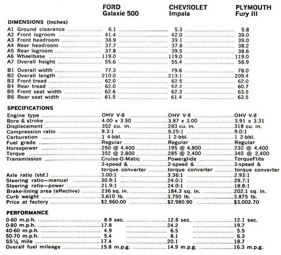 Pop Sci 1965 specs