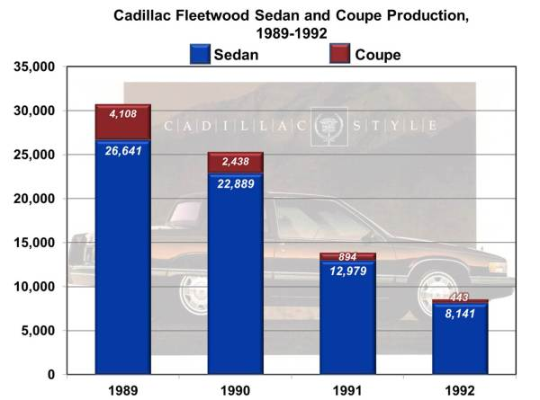 Cadillac Fleetwood sedan and coupe production 1989-1992