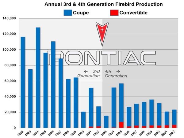 Firebird Production 1982-2002