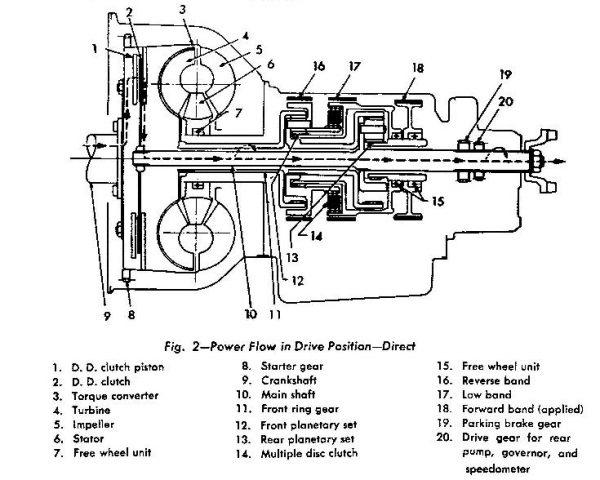 Automotive History: Studebaker's Automatic Drive (Borg