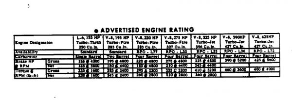 chevrolet-1966-hp-chart