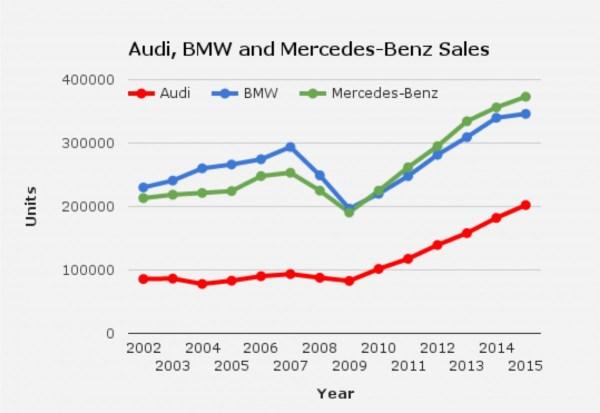 audi-bmw-mercedes-sales-graph