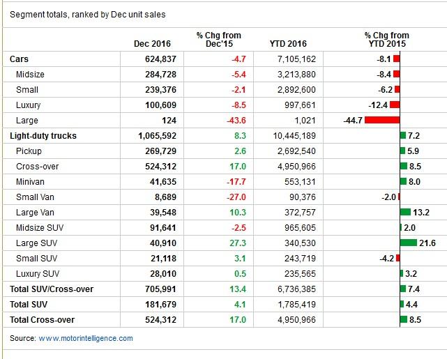 Sales Us Vehicle Segments