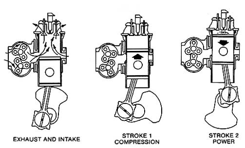 A two stroke diesel operates rather differently than a gas