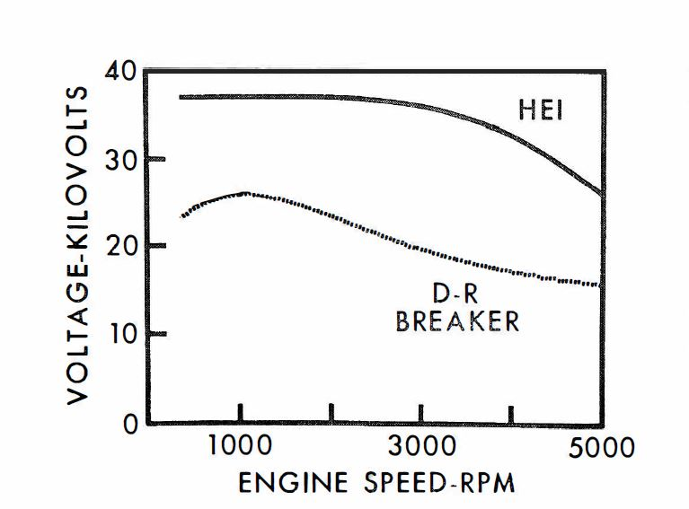 HEI has significantly higher voltage than a breaker-point