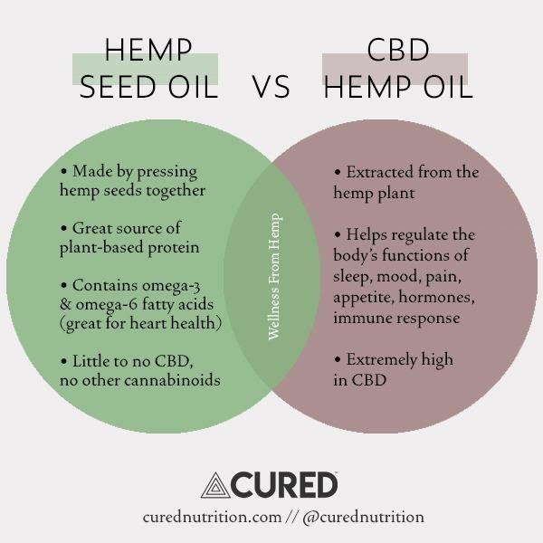 Hemp Seed Oil vs CBD Oil comparison