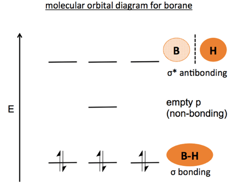 Organic chemistry 03 Bonding  atomic orbitals and
