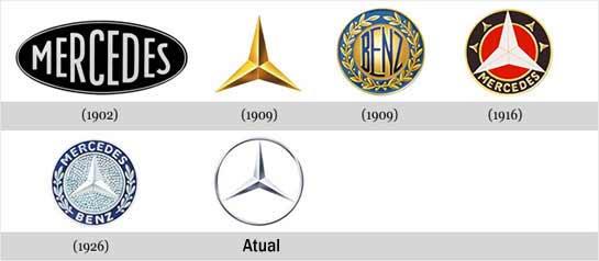 evologos 14 Logotipos: Evolução de Grandes Marcas