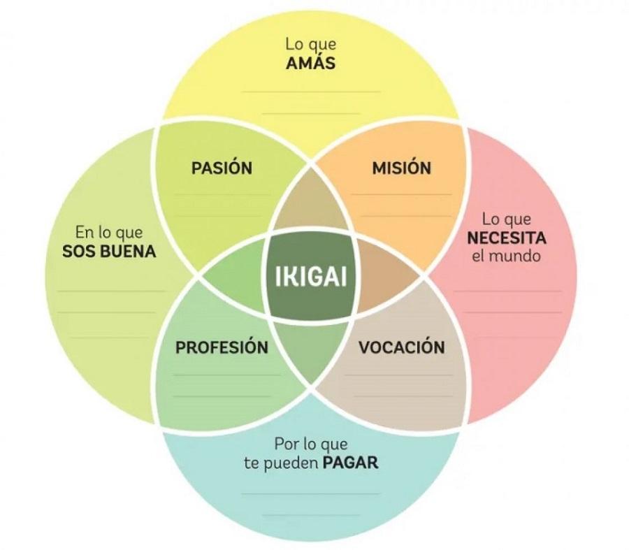 cómo encontrar tu ikigai