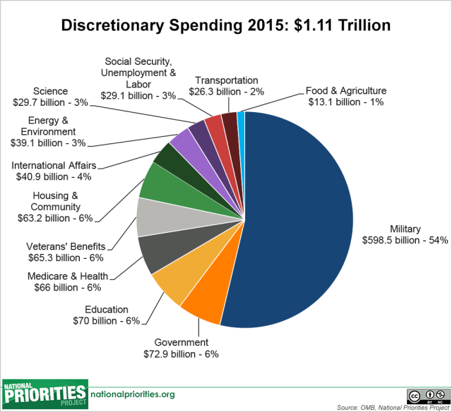 discretionary_spending_pie,_2015_enacted