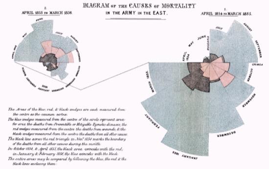 Florence Nightingale, la estadística y la enfermería