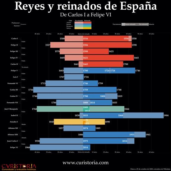 Infografía de los reyes y reinados de España de Carlos I a hoy