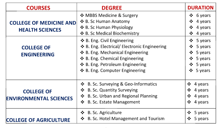 Gregory University Courses and Requirements2