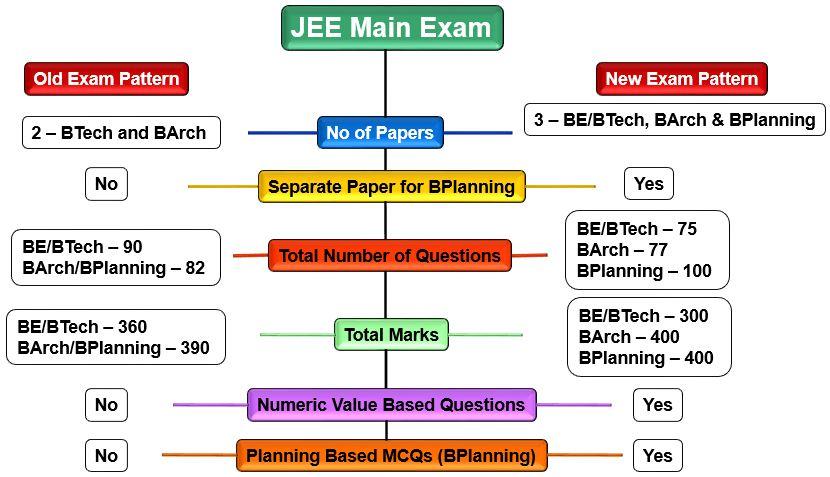 JEE Main Paper (B.Planning) Exam Pattern