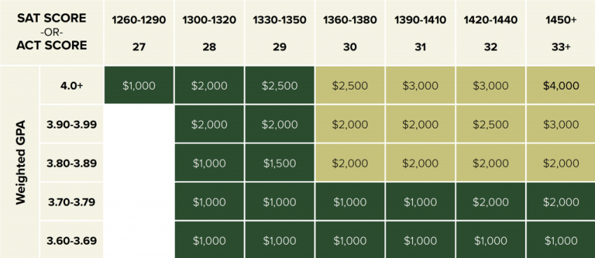 Some Scholarships by SAT Score for 2020/2021