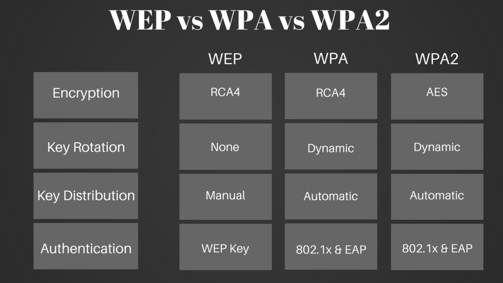 Some Differences between WPA and WPA2
