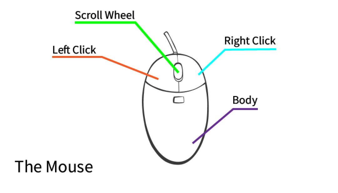Basic Hand and Finger Movements When Using a Mouse during JAMB CBT