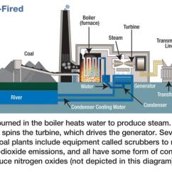 Nuclear Power Plant Diagram Ac Motor Wiring Social Studies Teacher Resources | Tellico Dam, Definitions & Photos