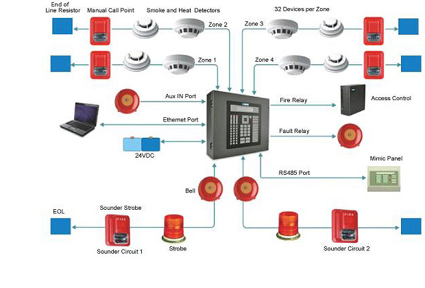 FAQ Questions About Fire Alarm Systems Current Technologies Ltd