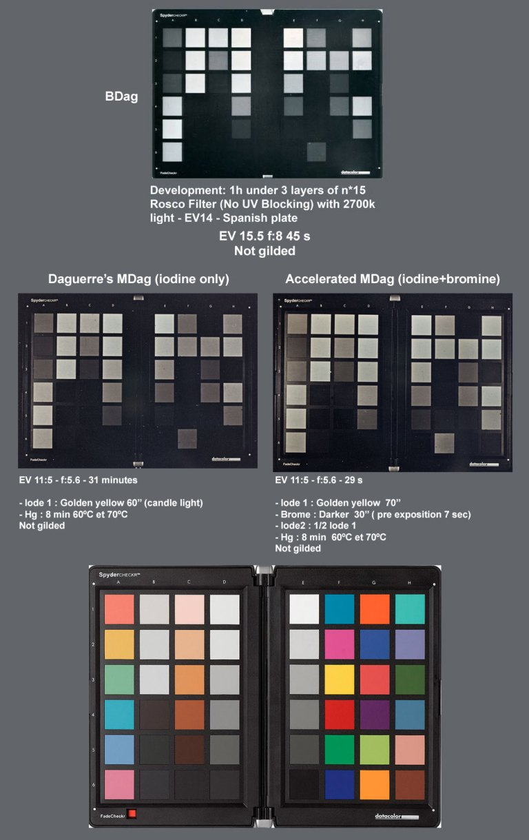 Daguerreotypes of a Datacolor: MDag and BDag comparative