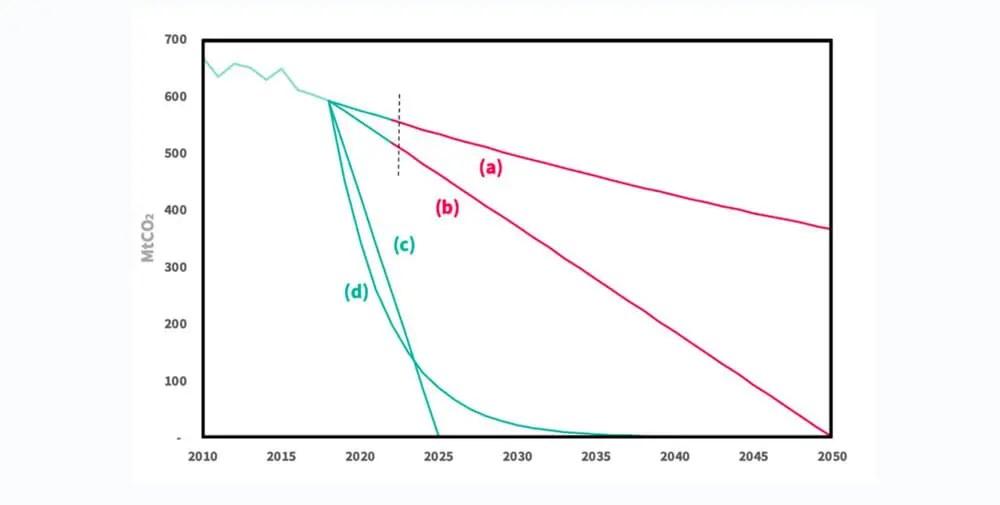 Historische Emissionen und zukünftige Emissionspfade (Verbrauchsperspektive) | a) Reduktionsrate entsprechend dem aktuellen Trend; b) Zero Carbon 2050 entlang eines linearen Pfades c) Zero Carbon 2025 entlang eines linearen Pfades; d) 24% jährliche Reduktionsrate. Die gestrichelte vertikale Linie zeigt den Punkt an, an dem das Kohlenstoffbudget für die Wege (a) und (b) ausgeschöpft ist. Quelle: <https://www.cusp.ac.uk/themes/aetw/zero-carbon-sooner/#1475182667098-0328ae0f-4bcb3691-b07686d5-d83f5228-4386ff54-925d>