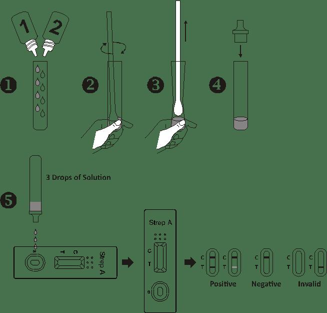 Throat Swab Specimens Strep A Antigens ( Control line in