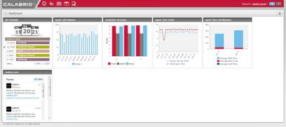 FIGURE 2: This personalized dashboard, part of the Calabrio ONE suite, allows agents to view individual, team and overall group performance.