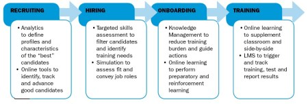 FIGURE 1: The Four Key Steps in the New Hire Process each have technology opportunities