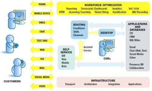 FIGURE 1 - Contact center technology - a foundation for our discussion