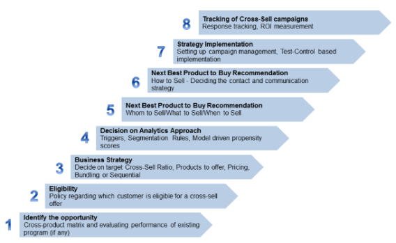 The step by step process of cross selling