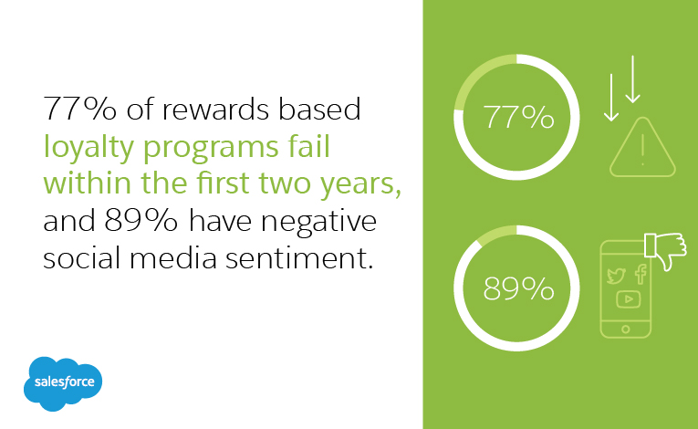 Diagram on why loyalty programs fail and how it can help a business improve ROI
