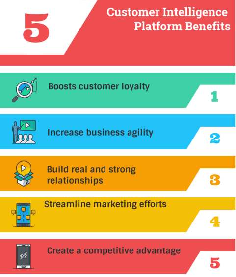 This image shows how competitive analysis solution platforms and strategies can benefit businesses